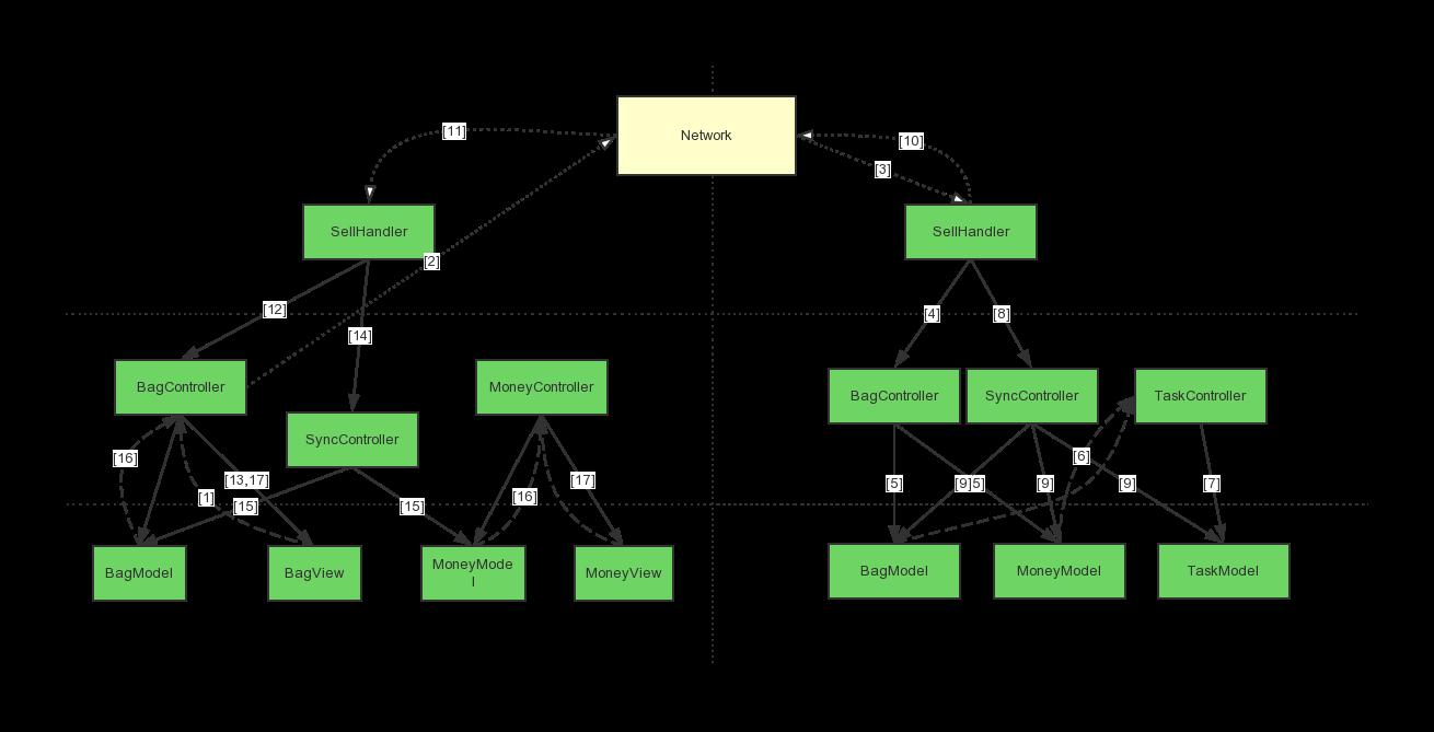 游戏逻辑中的模块组织及数据同步